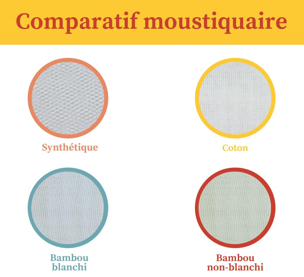 comparatif matière moustiquaire