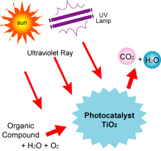 Fonctionnement photocatalyse